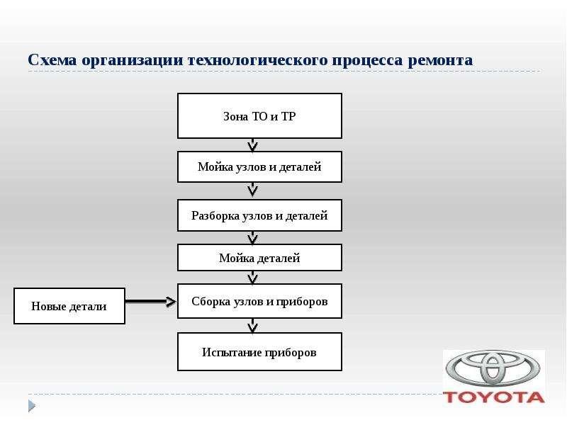 14 технология технического обслуживания и текущего ремонта автомобилей