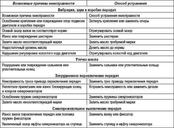 Поломка рулевой рейки. признаки неисправности и ремонт