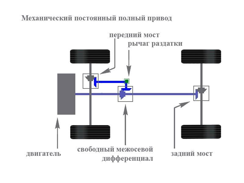Системы полного привода: какие бывают и каких проблем ждать от каждой из них - журнал движок