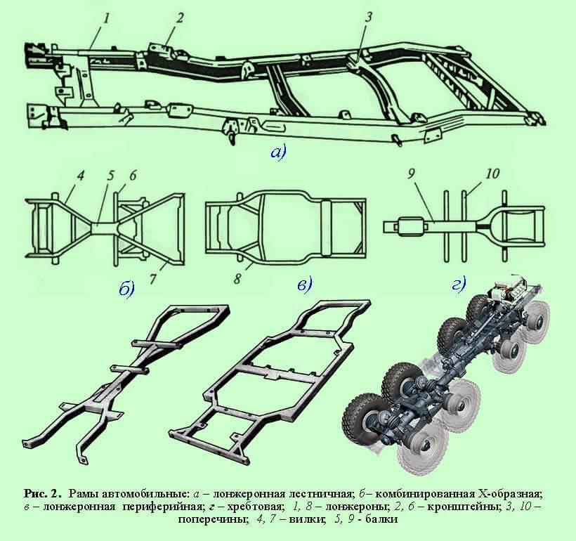 Рама автомобиля. основные виды рамных конструкций