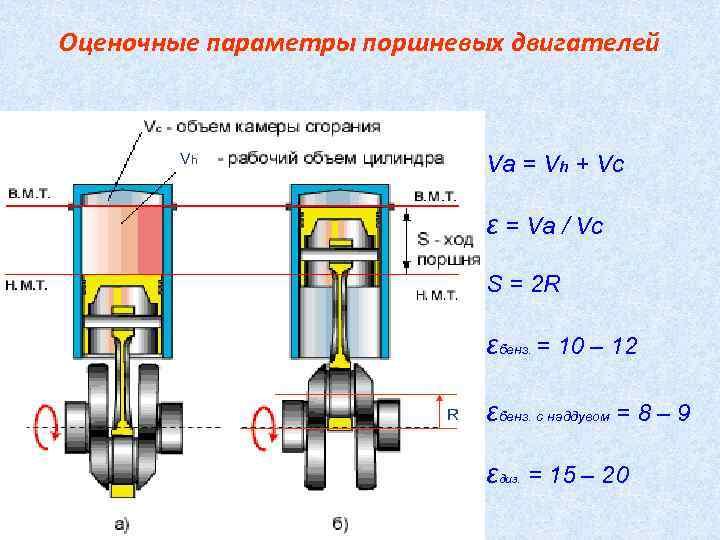 Что значит рабочий объем двигателя?