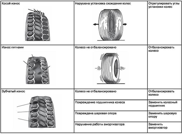 Критический износ шин: когда мырискуем перейти грань