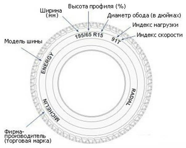 Размер шин: как правильно подобрать? / расшифровка.