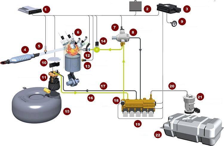 Гбо 4 поколения-что это такое. всё про газовое оборудование на авто (гбо)