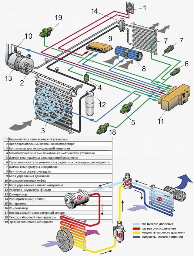 Как работает климат контроль в автомобиле, особенности, схемы