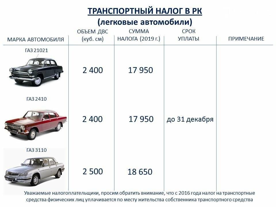 Налог на старые автомобили в россии (транспортный), которым более 10, 20, 25 лет: новая госпошлина и облагаются ли машины свыше 30? uravto.com