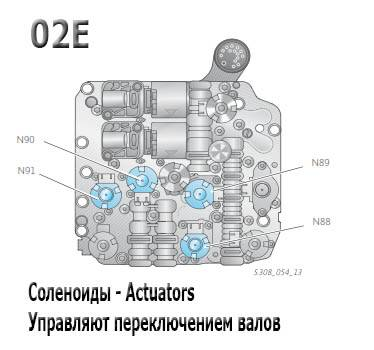 Все о коробке dsg на volkswagen: особенности и отзывы владельцев