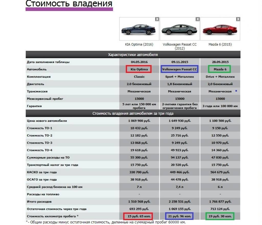Названы самые значимые для покупателей траты на содержание авто