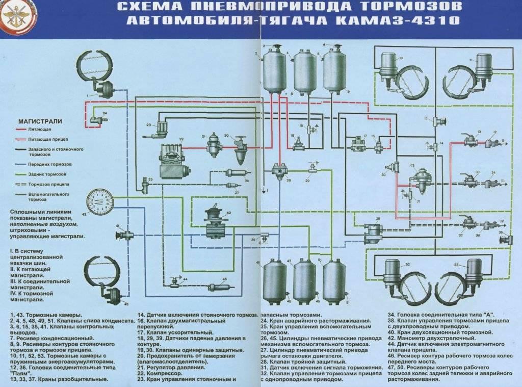 Тормозная система КамАЗ-4310, устройство, принцип работы