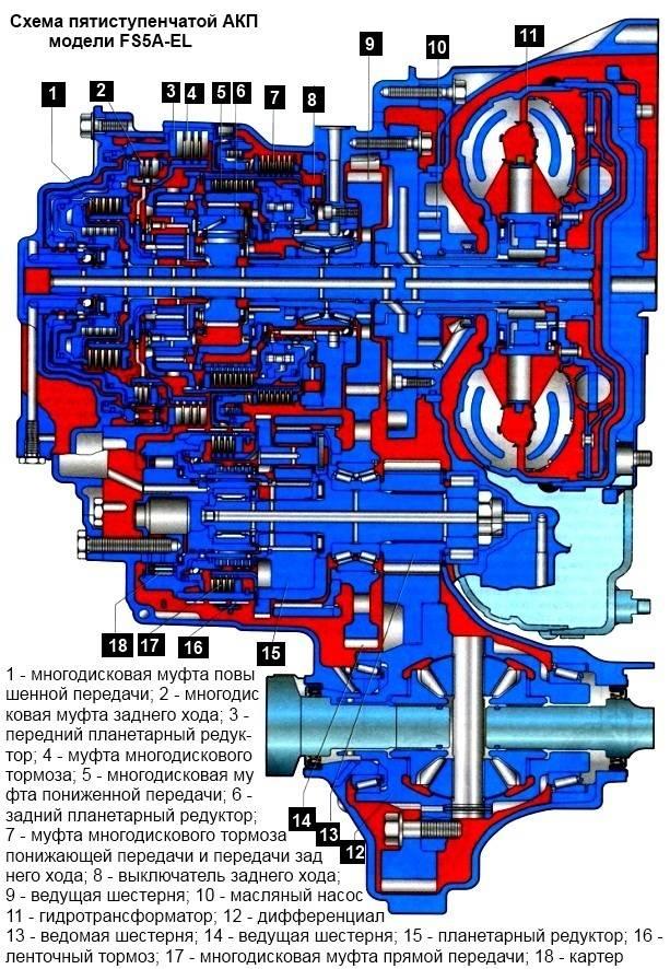 Гидротрансформатор акпп: устройство, принцип работы, ремонт