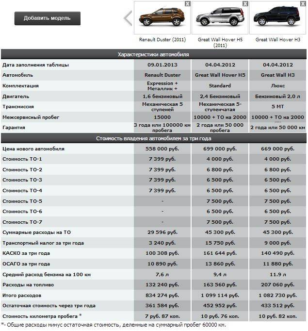 Онлайн калькулятор для расчета стоимости амортизации автомобиля на 1 км пробега + примеры - практикующий бухгалтер
