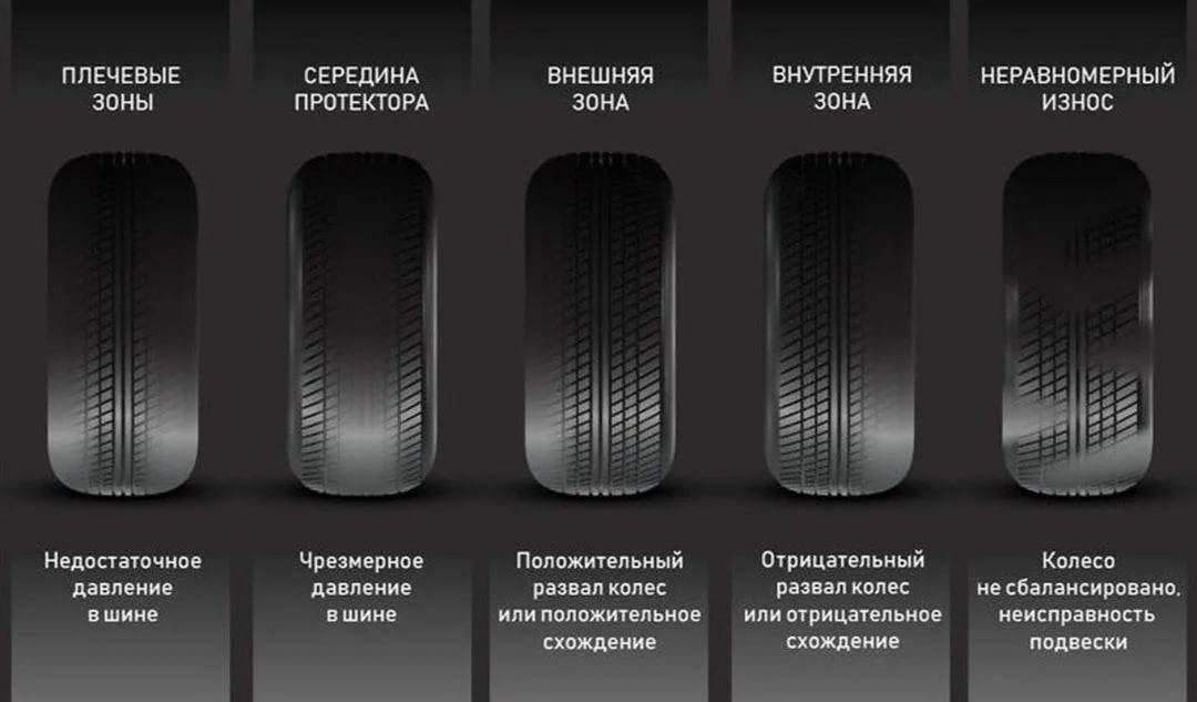 Как определить износ шин, где находится индикатор износа, как выглядит