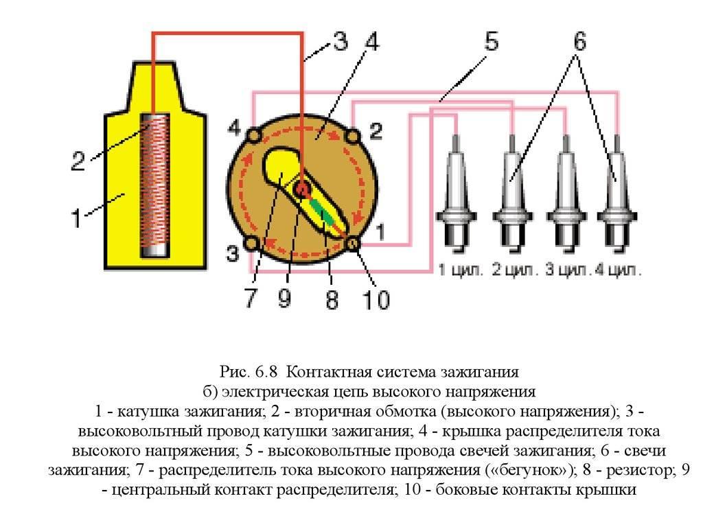 Как устроена система зажигания, её назначение и принцип действия