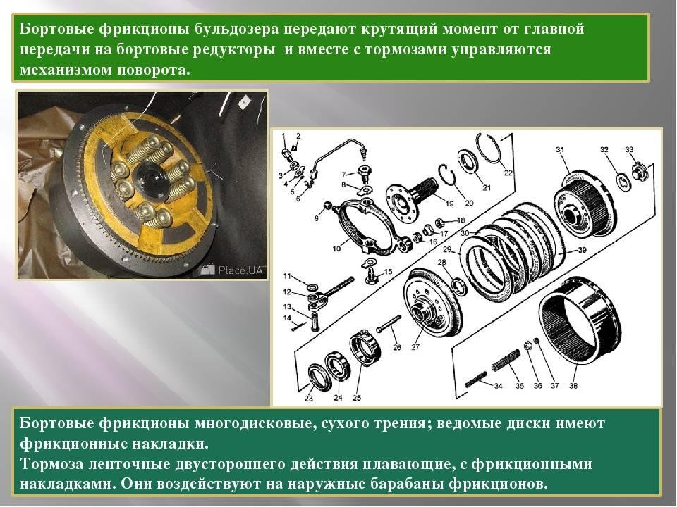 Фрикционные диски (фрикционы): назначение, устройство, принцип работы и частые неисправности tata.su
