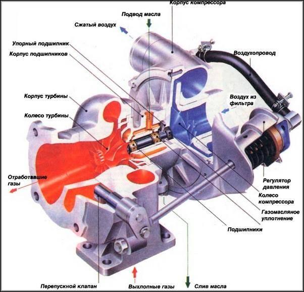 На сколько турбина увеличивает мощность двигателя? - всё про автомобили