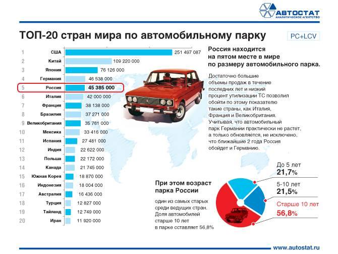 Как занизить транспортный налог   nalogi-i-uchet.ru