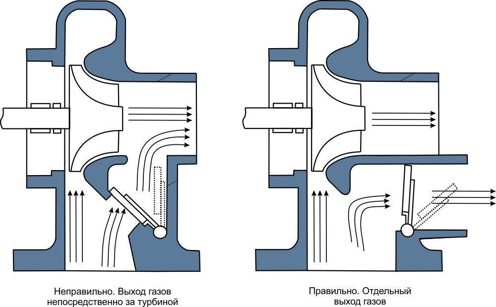 Срок работы турбины на дизельном двигателе
