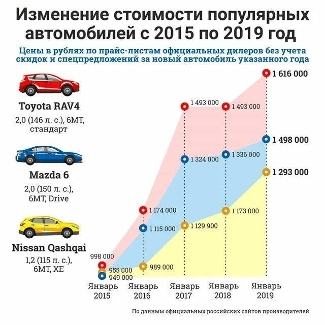 Автомобили, которые мало дешевеют с возрастом - мой солярис