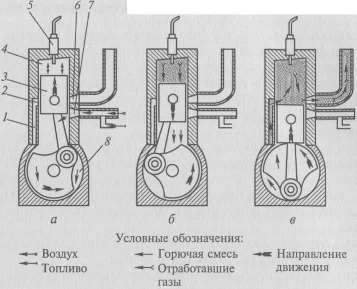 ✅ принцип работы двухтактного двигателя - vse-rukodelie.ru