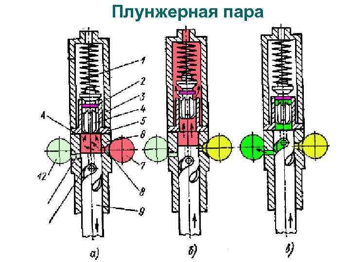 Насос дозировочный плунжерный нд: конструкция и принцип работы