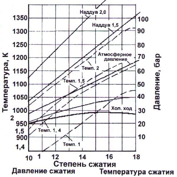 Как рассчитать и изменить степень сжатия двигателя