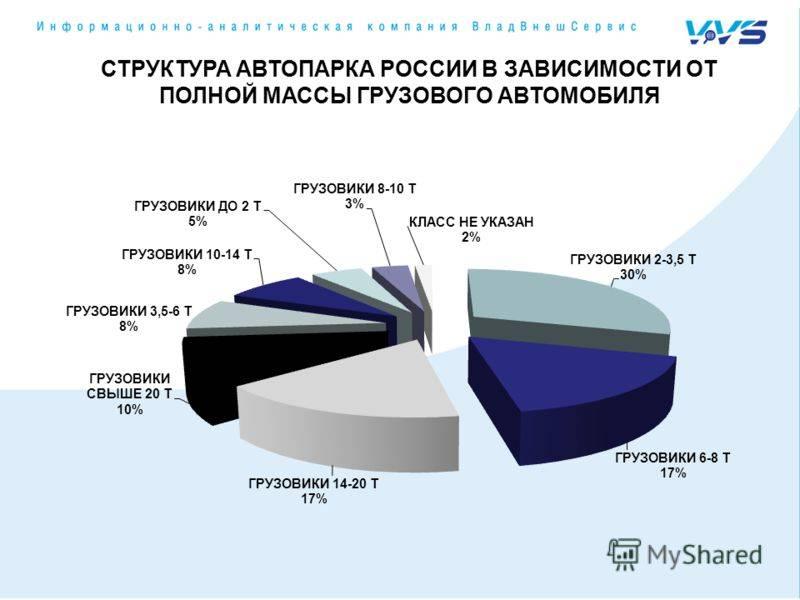 Налог на машины собранные в россии   zont22.ru