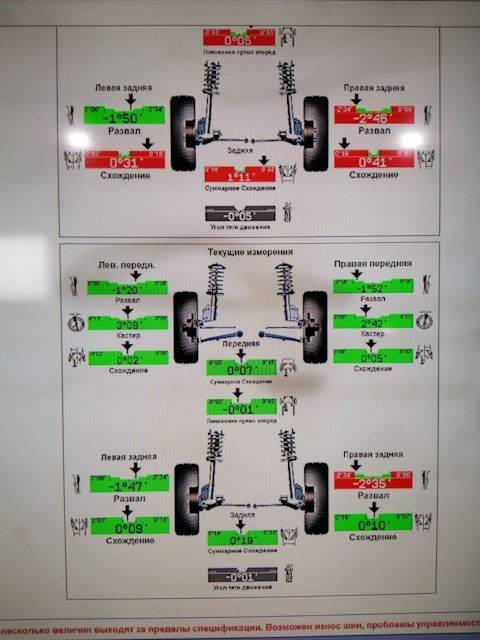 Что такое развал-схождение колес и для чего следует за этим следить
