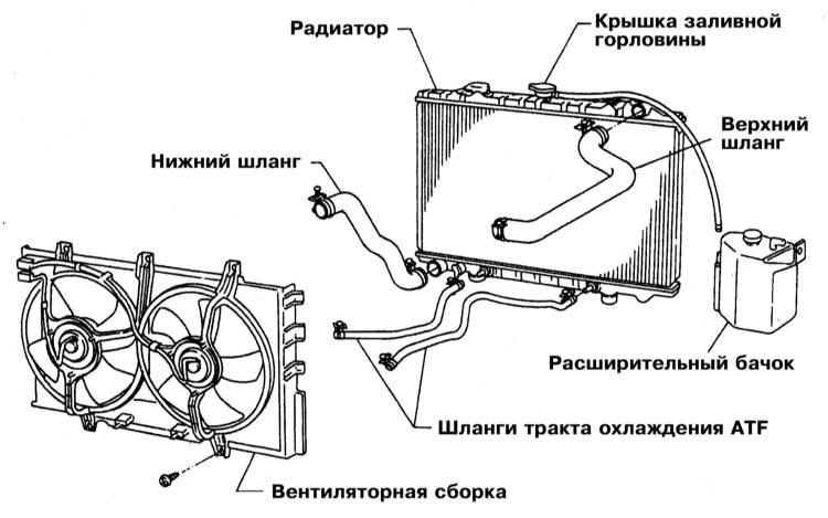 Устройство и принцип работы гидротрансформатора акпп.