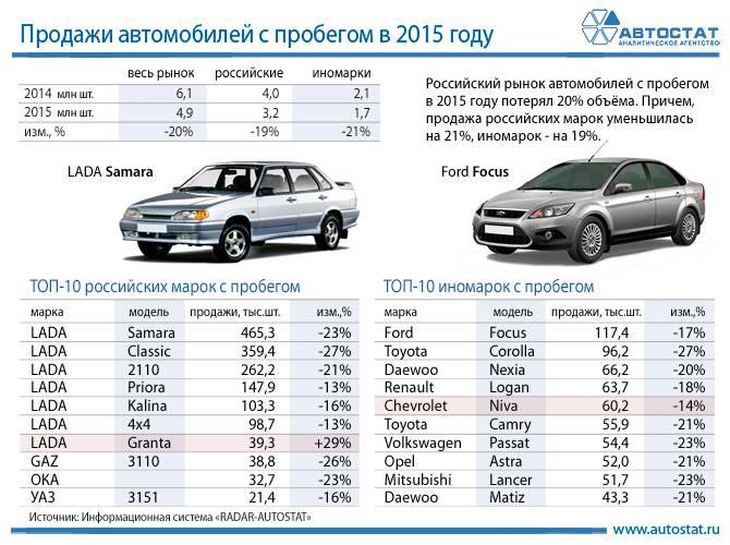 В России чаще покупают девятилетние автомобили