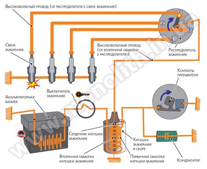 Установка электронного или бесконтактного зажигания на ваз 2107: подключение и настройка