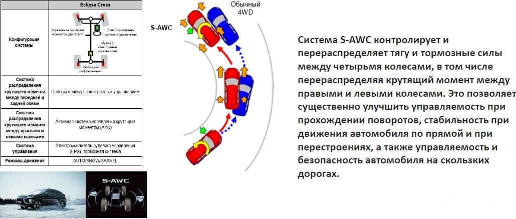 Система полного привода s-awc на outlander, что это такое и как работает