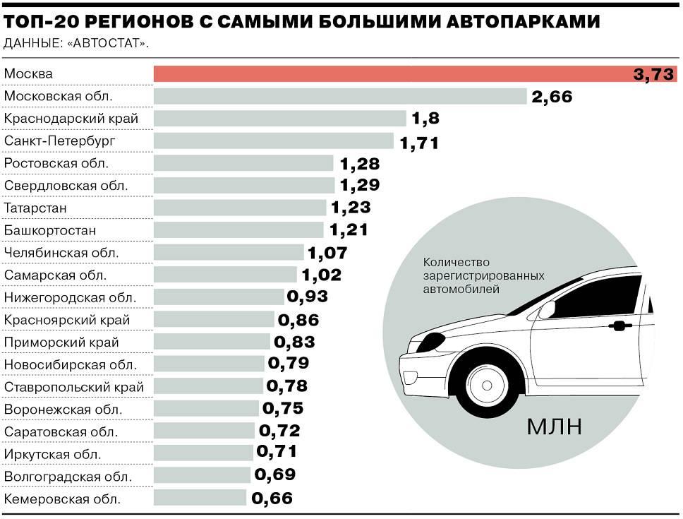 Названы регионы, в которых зарегистрировано больше всего люксовых авто