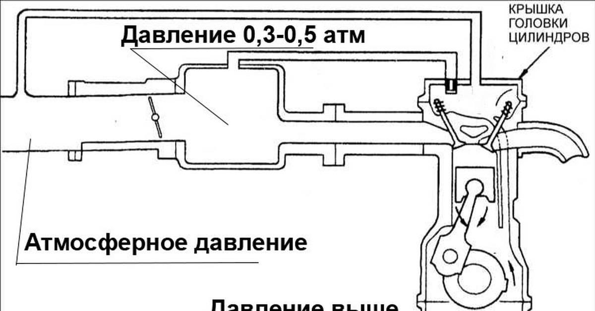 Клапан вентиляции картера pcv. что внутри и как его проверить