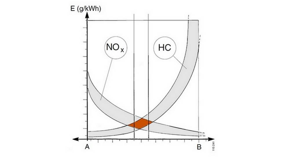 Каковы отличия экологических стандартов евро-1 — евро-6
