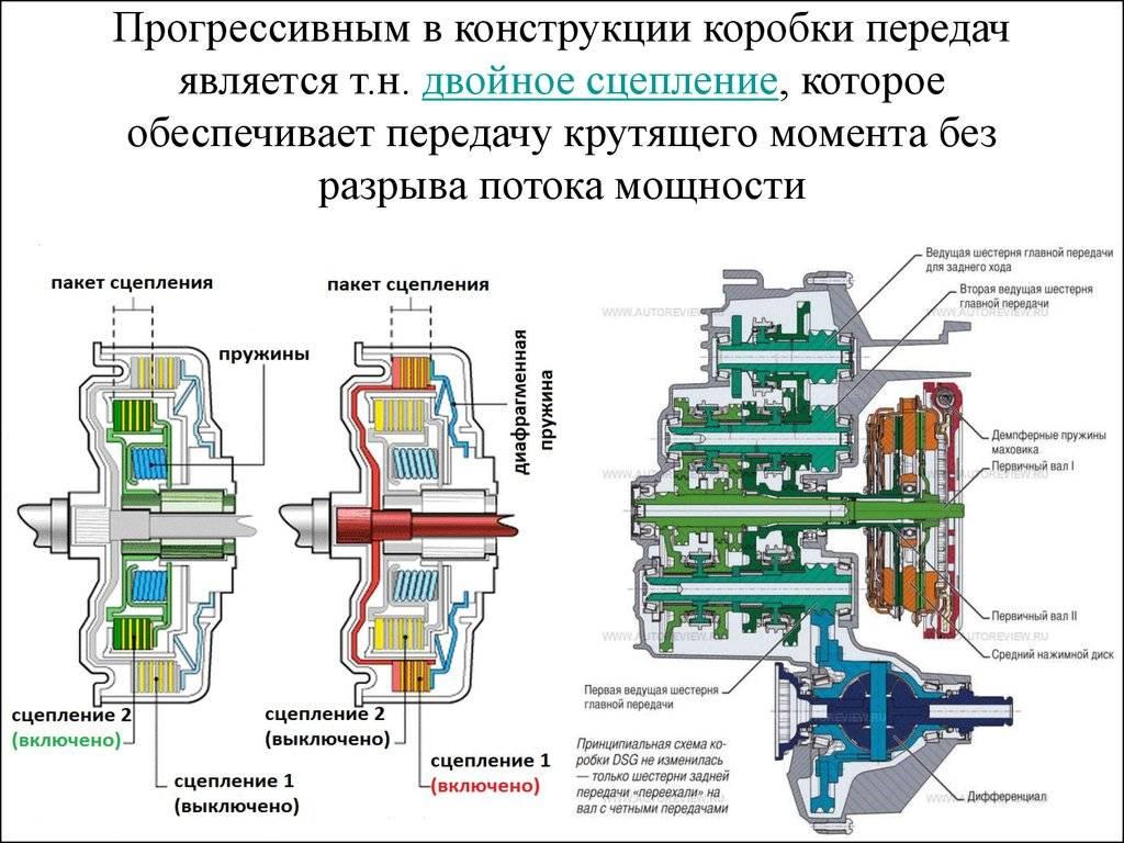 Коробка dsg, что это такое, устройство и принцип работы, характеристики, на какие авто устанавливалась, плюсы и минусы по отзывам - autotopik.ru
