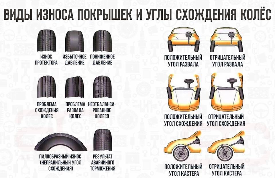 Всё, что нужно знать об износе шин — виды и причины