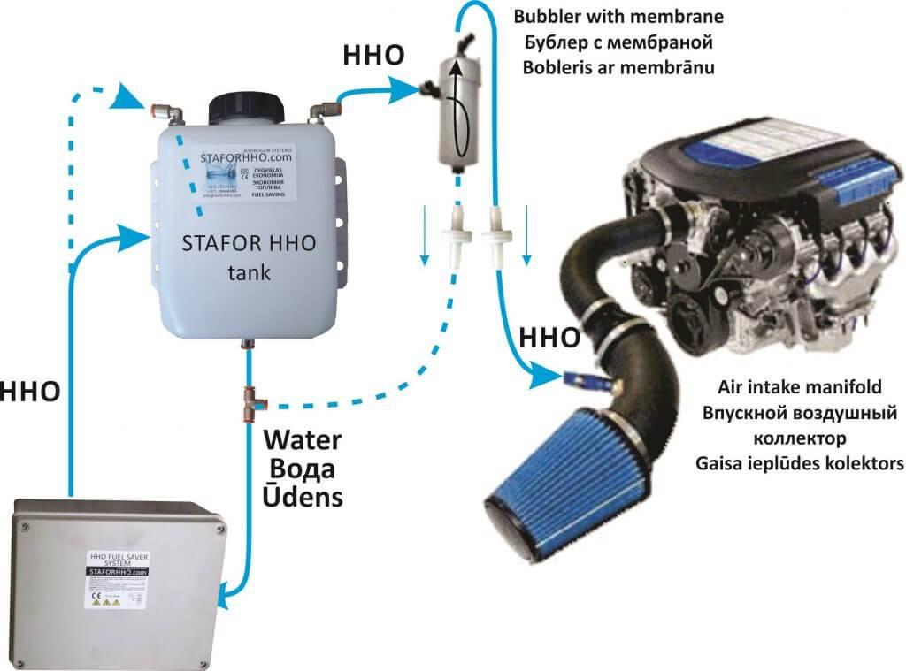 Водородный двигатель для автомобиля: принцип работы, плюсы и минусы, как сделать самостоятельно