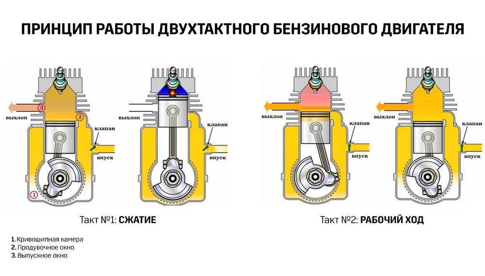 ✅ принцип работы двухтактного двигателя внутреннего сгорания - tractoramtz.ru