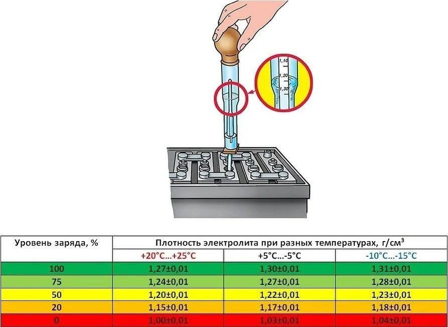 Уровень и плотность электролита в аккумуляторе автомобиля ?: самый подробный обзор ?, какие должны быть в заряженном акб или при разрядке зимой и летом (таблицы с показателями и видео)