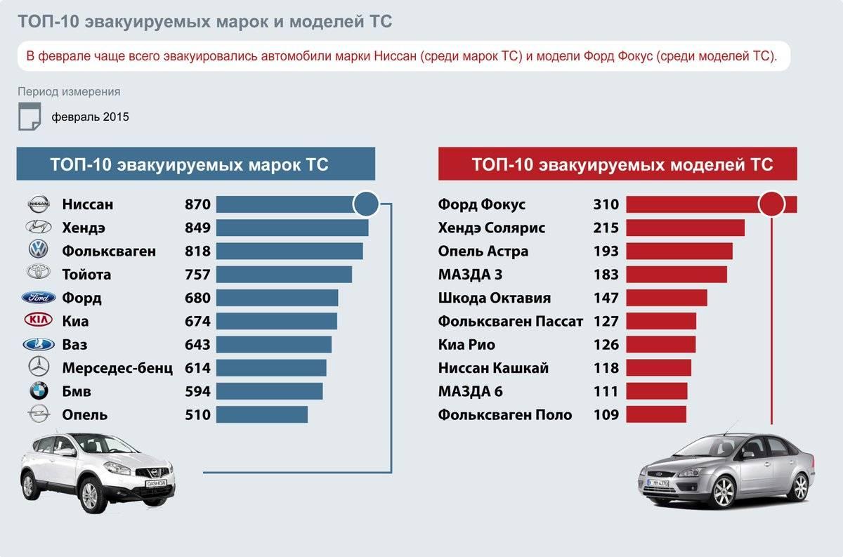 Самые популярные марки и модели машин на российской вторичке в мае