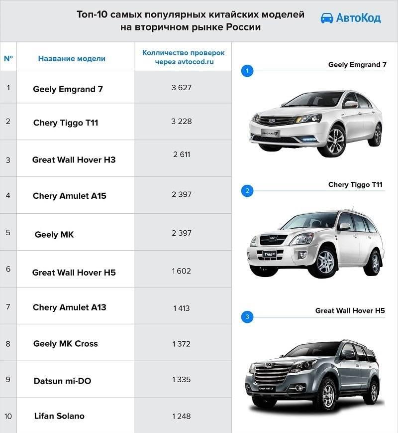 Японские автомобили на вторичном рынке России