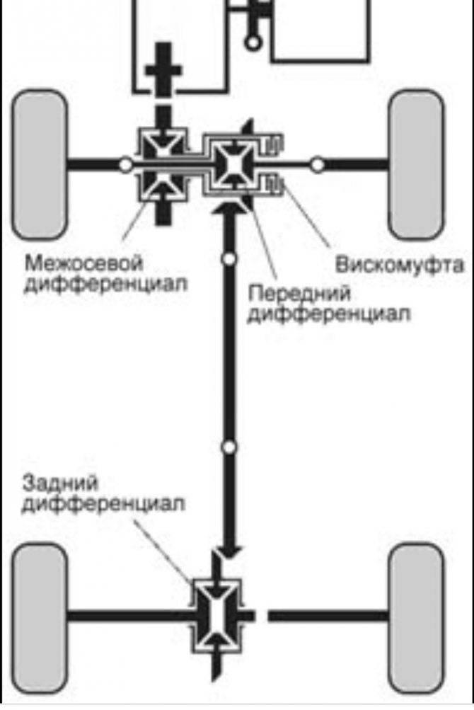 Как работает полный привод на мицубиси аутлендер