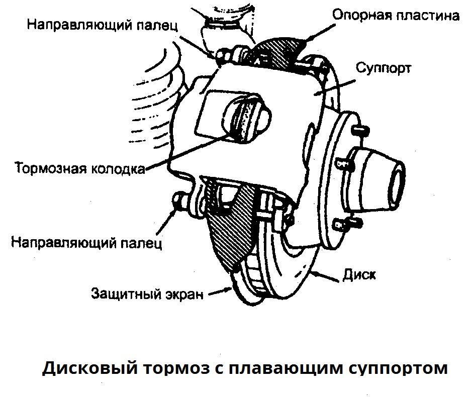 Как работает тормозной суппорт? устройство и неисправности