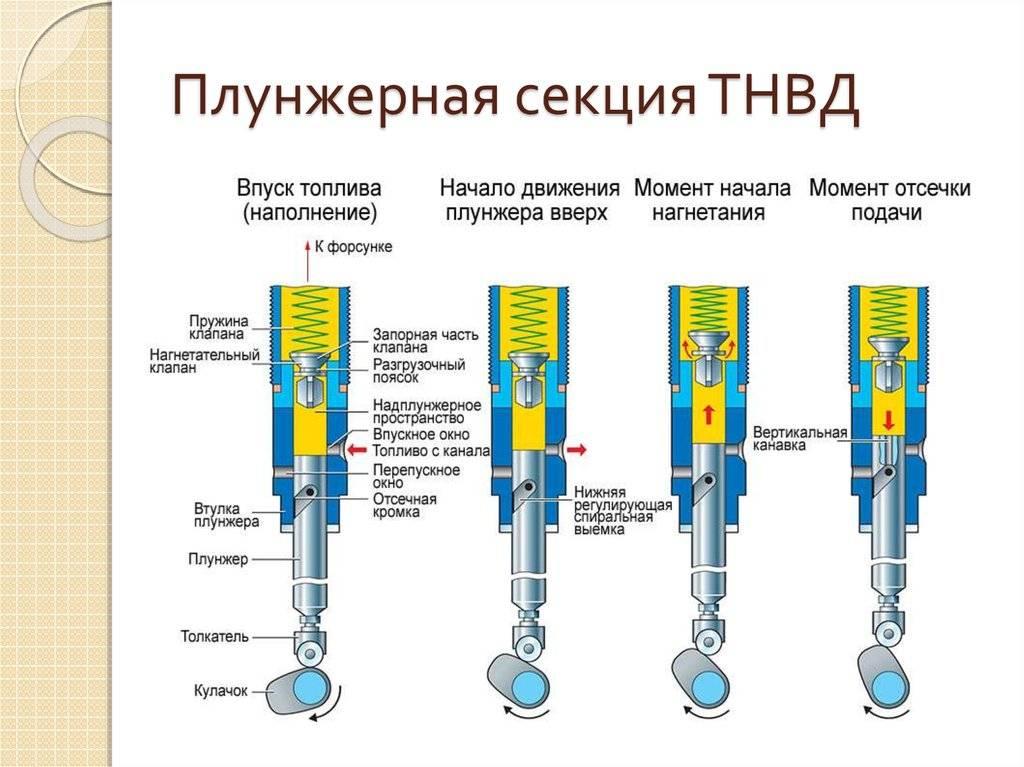 Плунжерный насос (высокого давления): принцип работы