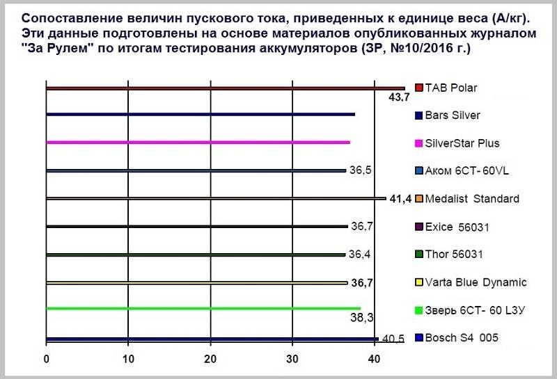 Подробно о характеристиках и видах автомобильных аккумуляторов