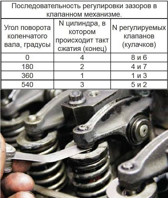 Регулировка клапанов на автомобилях ваз классика своими руками