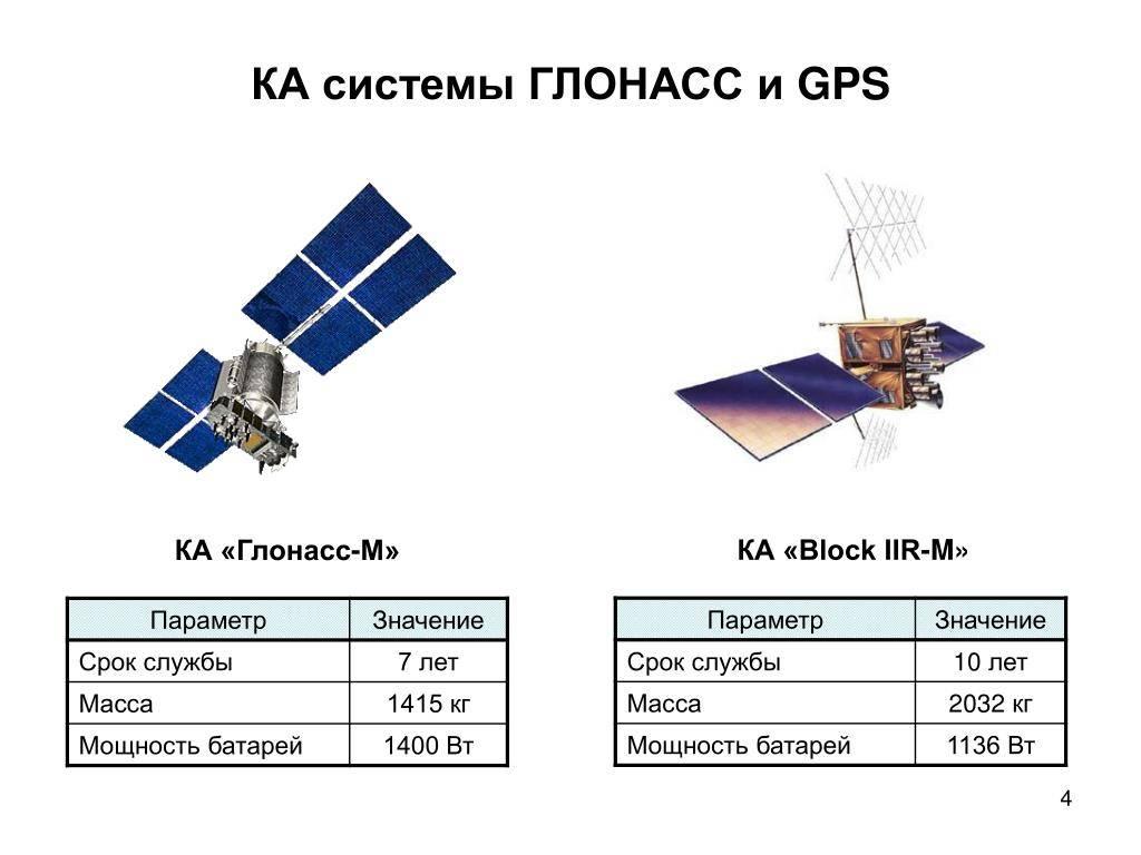 Глонасс/gps спутниковый мониторинг транспорта