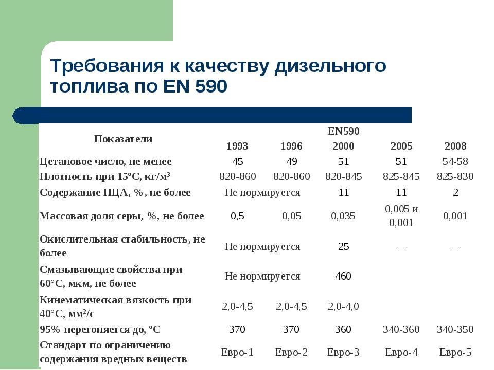 Плотность дизельного топлива в зависимости от температуры таблица