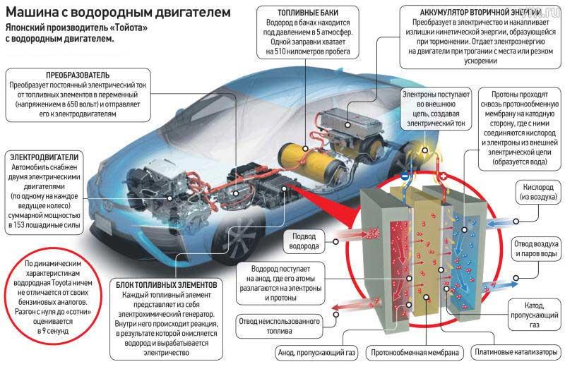 Водородный двигатель для автомобиля, как избавиться от нефтяной зависимости