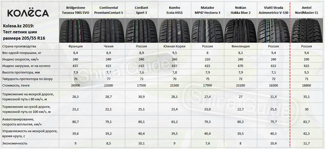 Размеры диаметра шин: маркировка, таблица